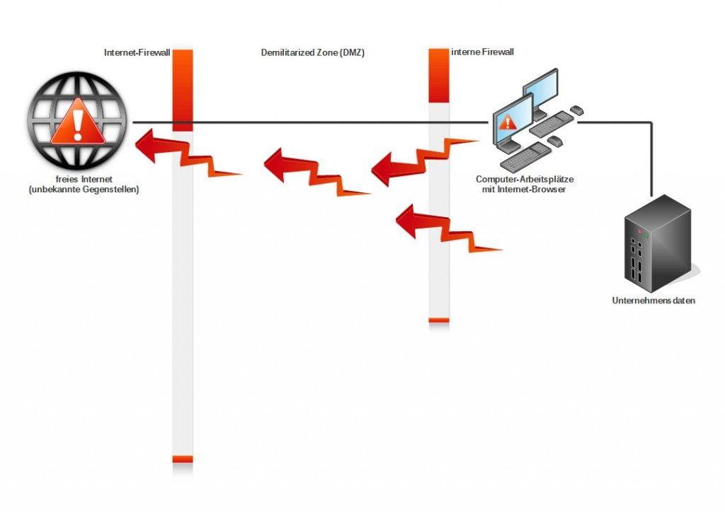 Schadcode ermöglicht Datenabfluss, Erpressung und Sabotage.
