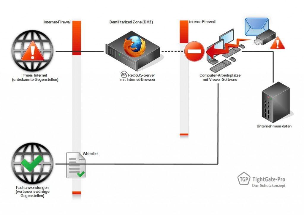 So schützt TightGate-Pro vor Angriffen aus dem Internet