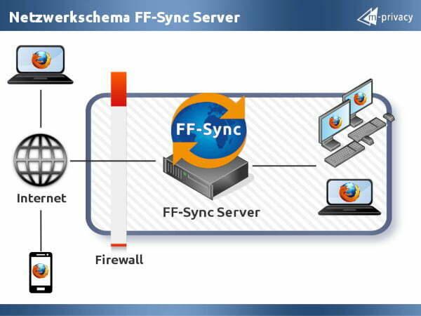 FF-Sync Firefox Sync